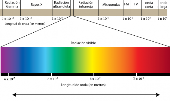 Espectro electromagnético. Fuente: http://www.pion.cz/_sites/pion/upload/images/2c05b020b6887242cd5155fd96e70bc9_11-zareni-graf-wiki-esp.png