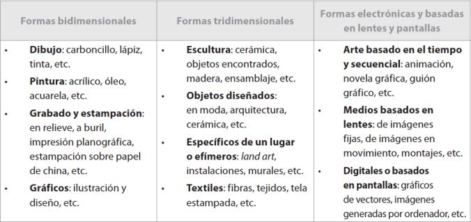 Tabla de Creación artística. Tomada de la Guía de Artes Visuales del IBO. 2014.