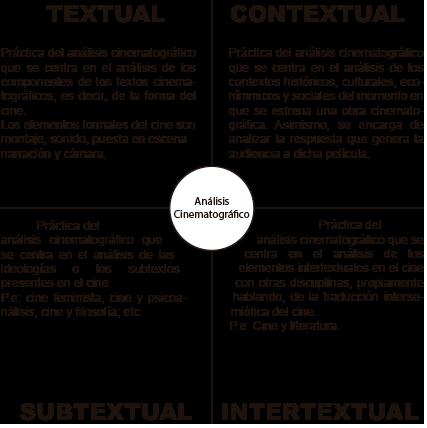 Tipos-de-analisis
