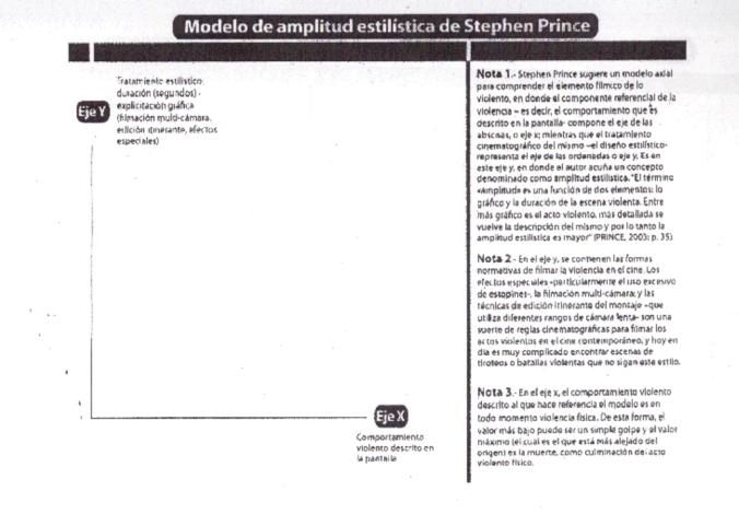 11 Amplitud estilística en S. Prince
