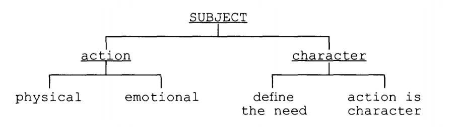 subject diagram